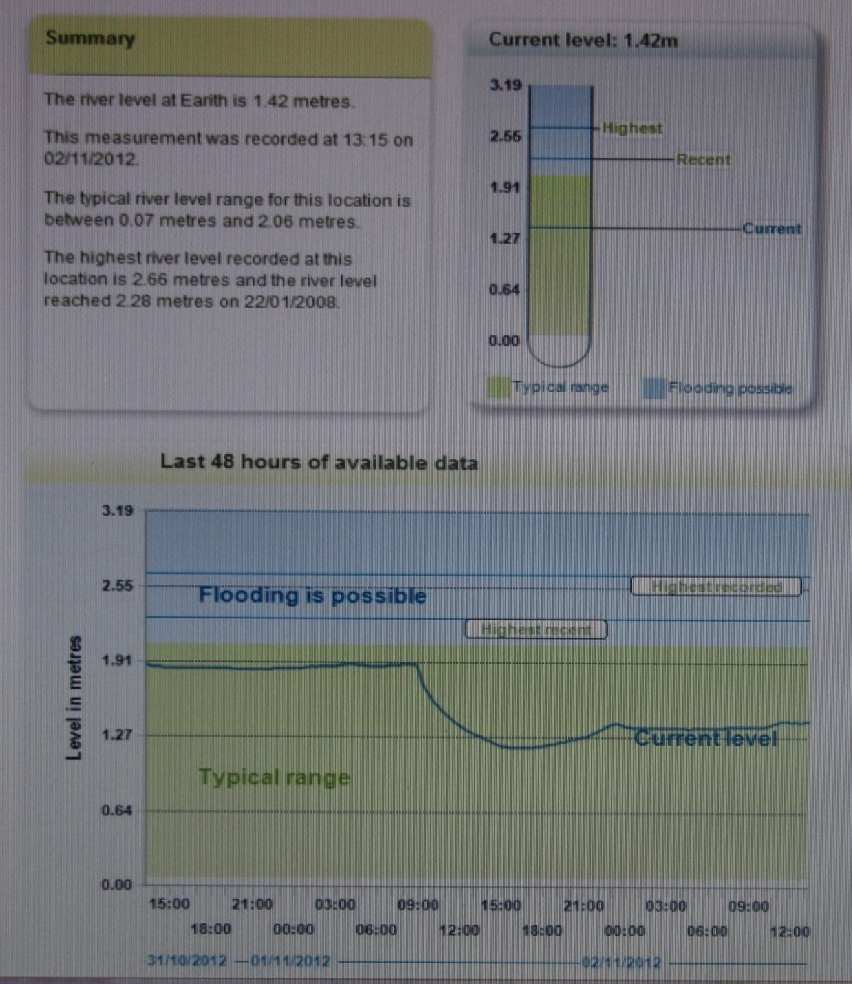 EA river level at Earith